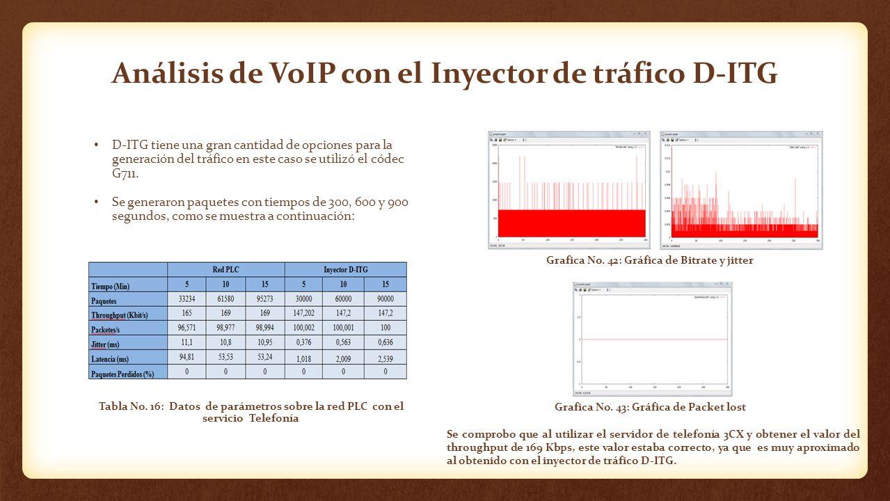 Análisis de VoIP con el Inyector de tráfico D-ITG D-ITG tiene una gran cantidad de opciones para la generación del tráfico en este caso se utilizó el