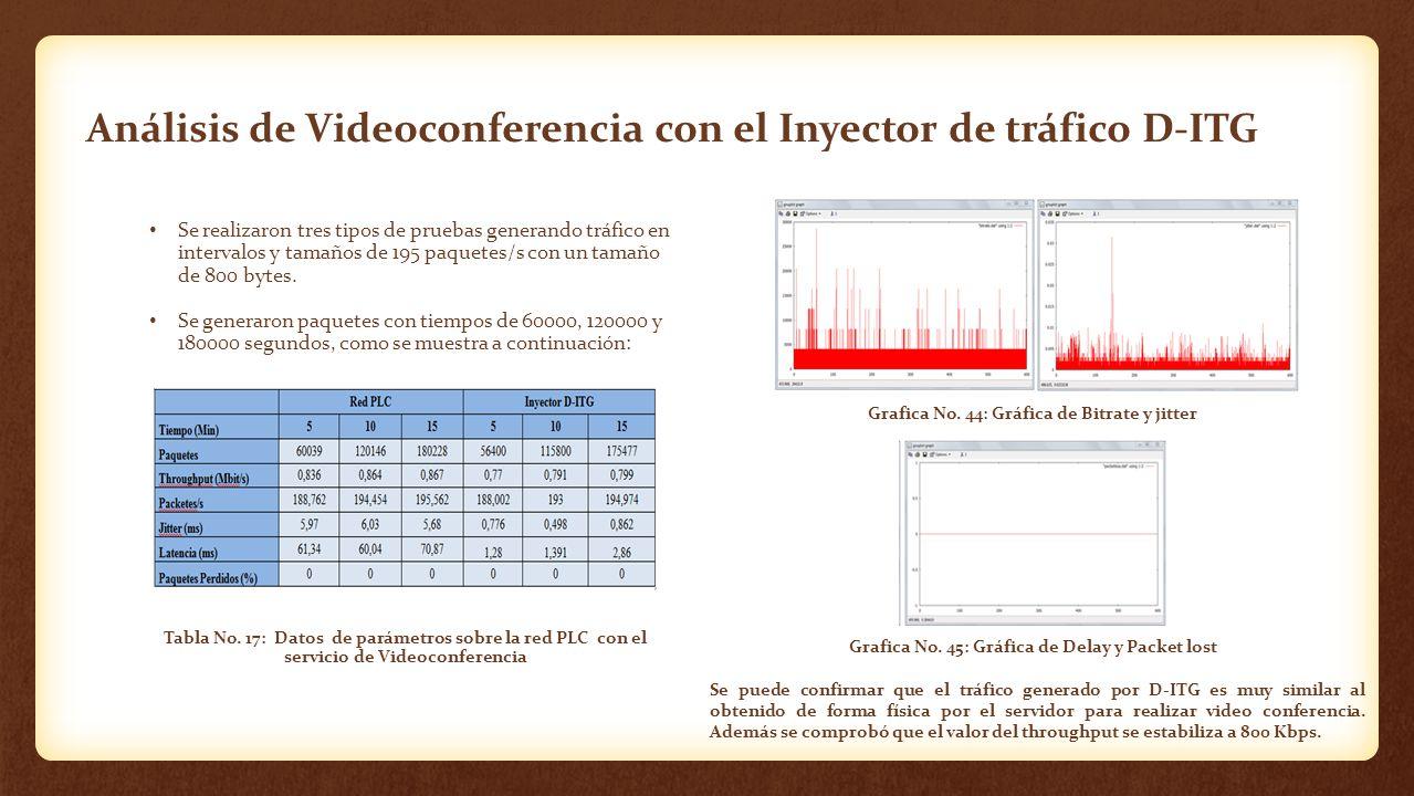 Análisis de Videoconferencia con el Inyector de tráfico D-ITG Se realizaron tres tipos de pruebas generando tráfico en intervalos y tamaños de 195 paq