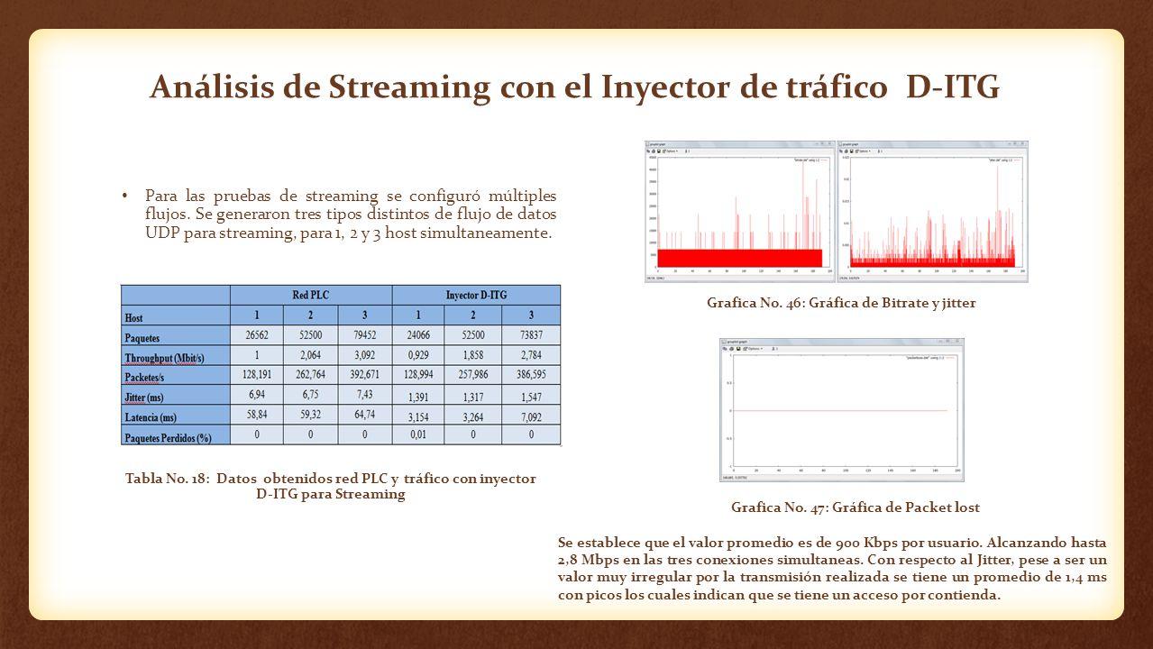 Análisis de Streaming con el Inyector de tráfico D-ITG Para las pruebas de streaming se configuró múltiples flujos. Se generaron tres tipos distintos