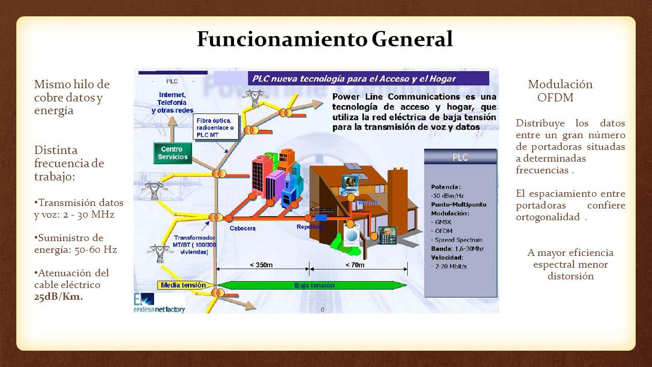 Funcionamiento General Mismo hilo de cobre datos y energía Distinta frecuencia de trabajo: Transmisión datos y voz: 2 - 30 MHz Suministro de energía: