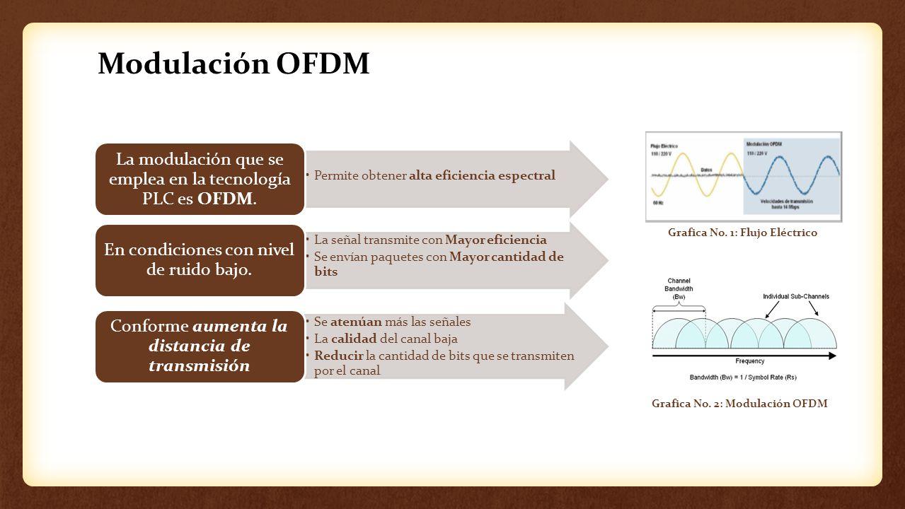 Modulación OFDM Permite obtener alta eficiencia espectral La modulación que se emplea en la tecnología PLC es OFDM. La señal transmite con Mayor efici