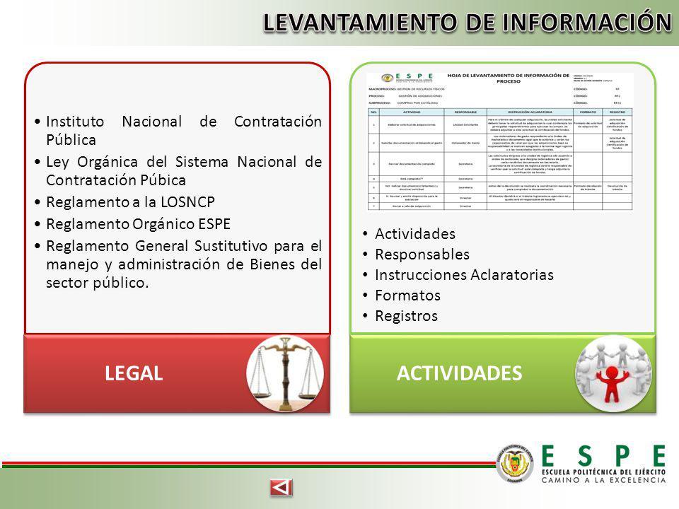 Instituto Nacional de Contratación Pública Ley Orgánica del Sistema Nacional de Contratación Púbica Reglamento a la LOSNCP Reglamento Orgánico ESPE Re