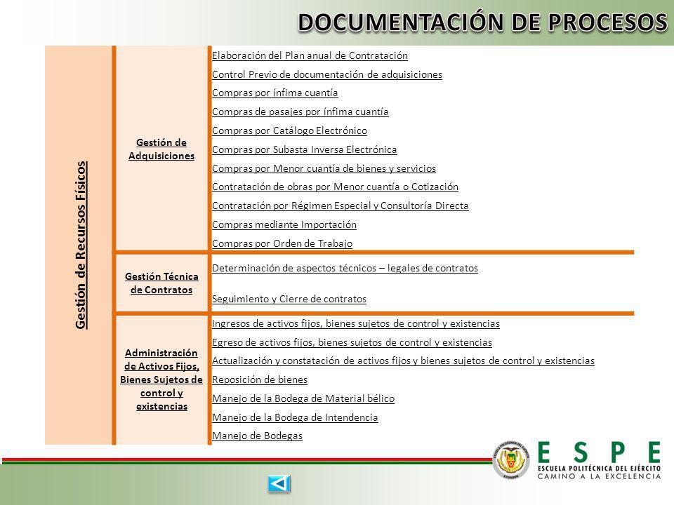 Gestión de Recursos Físicos Gestión de Adquisiciones Elaboración del Plan anual de Contratación Control Previo de documentación de adquisiciones Compr