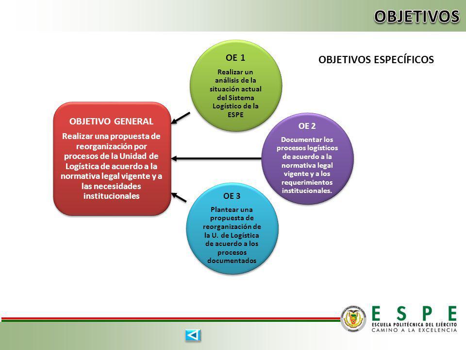 OBJETIVO GENERAL Realizar una propuesta de reorganización por procesos de la Unidad de Logística de acuerdo a la normativa legal vigente y a las neces