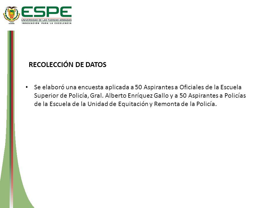 RECOLECCIÓN DE DATOS Se elaboró una encuesta aplicada a 50 Aspirantes a Oficiales de la Escuela Superior de Policía, Gral. Alberto Enríquez Gallo y a
