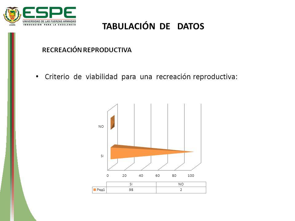 RECREACIÓN REPRODUCTIVA Criterio de viabilidad para una recreación reproductiva: TABULACIÓN DE DATOS