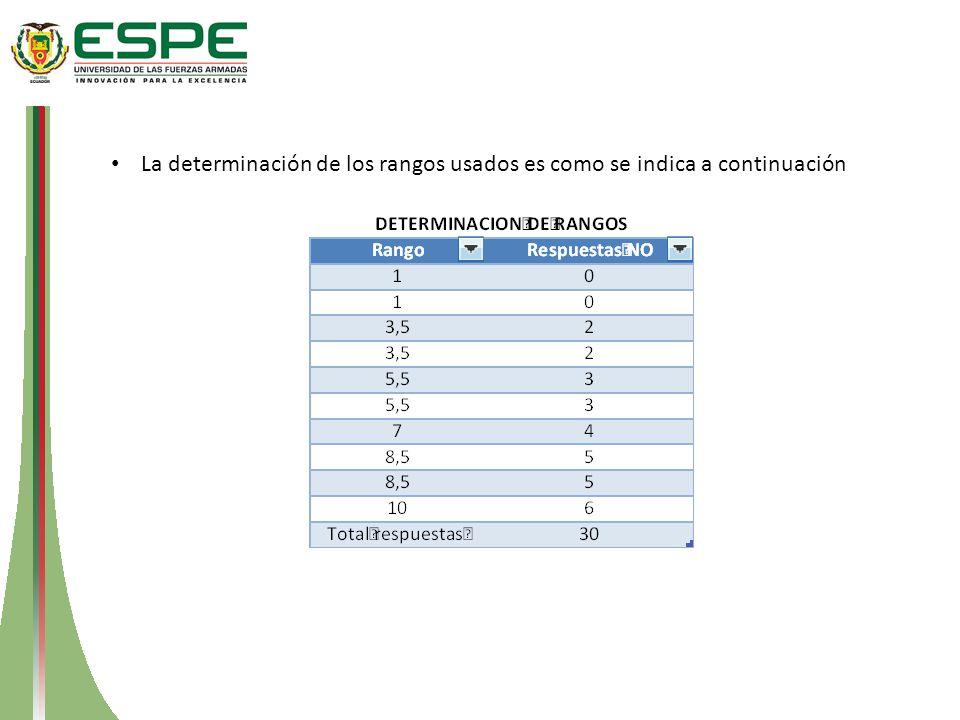 La determinación de los rangos usados es como se indica a continuación