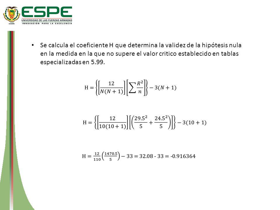 Se calcula el coeficiente H que determina la validez de la hipótesis nula en la medida en la que no supere el valor critico establecido en tablas espe