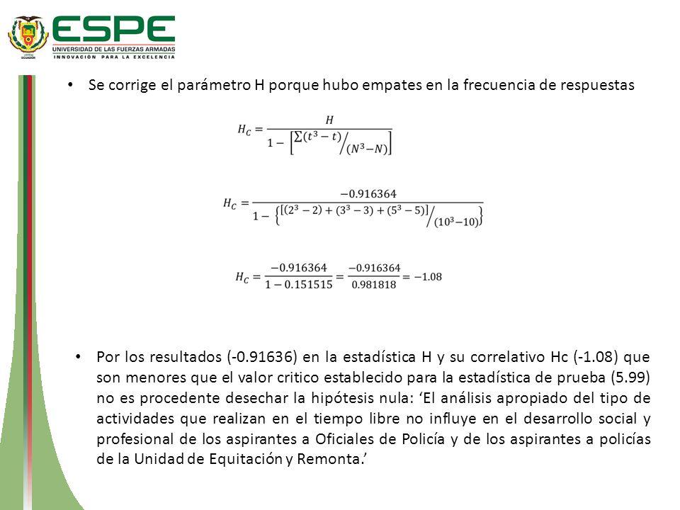 Se corrige el parámetro H porque hubo empates en la frecuencia de respuestas Por los resultados (-0.91636) en la estadística H y su correlativo Hc (-1