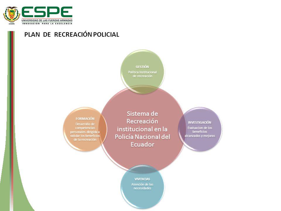 Sistema de Recreación institucional en la Policía Nacional del Ecuador GESTIÓN Política Institucional de recreación INVESTIGACIÓN Evaluacion de los be