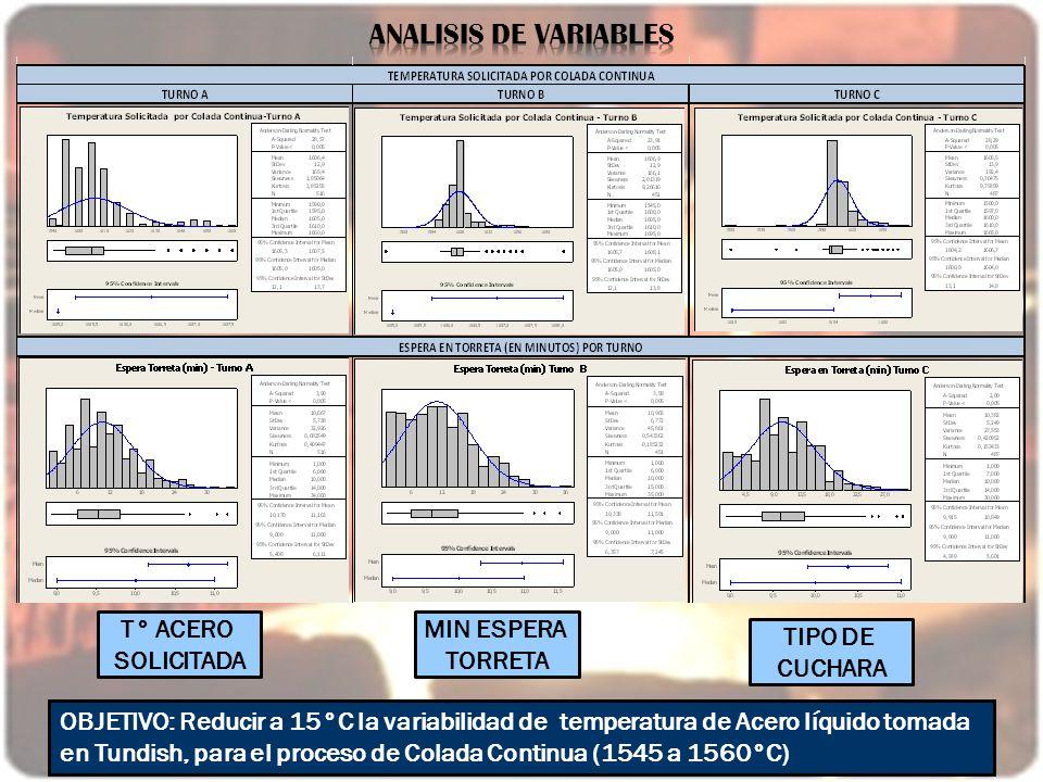 OBJETIVO: Reducir a 15°C la variabilidad de temperatura de Acero líquido tomada en Tundish, para el proceso de Colada Continua (1545 a 1560°C) T° ACER