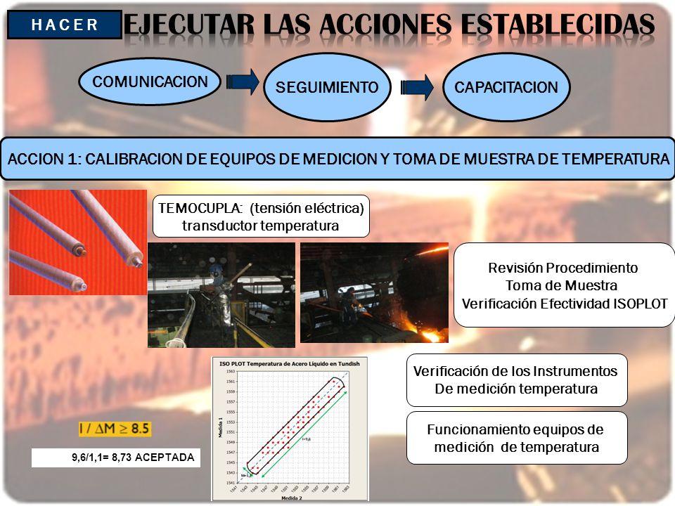 9,6/1,1= 8,73 ACEPTADA H A C E R SEGUIMIENTO COMUNICACION CAPACITACION TEMOCUPLA: (tensión eléctrica) transductor temperatura ACCION 1: CALIBRACION DE