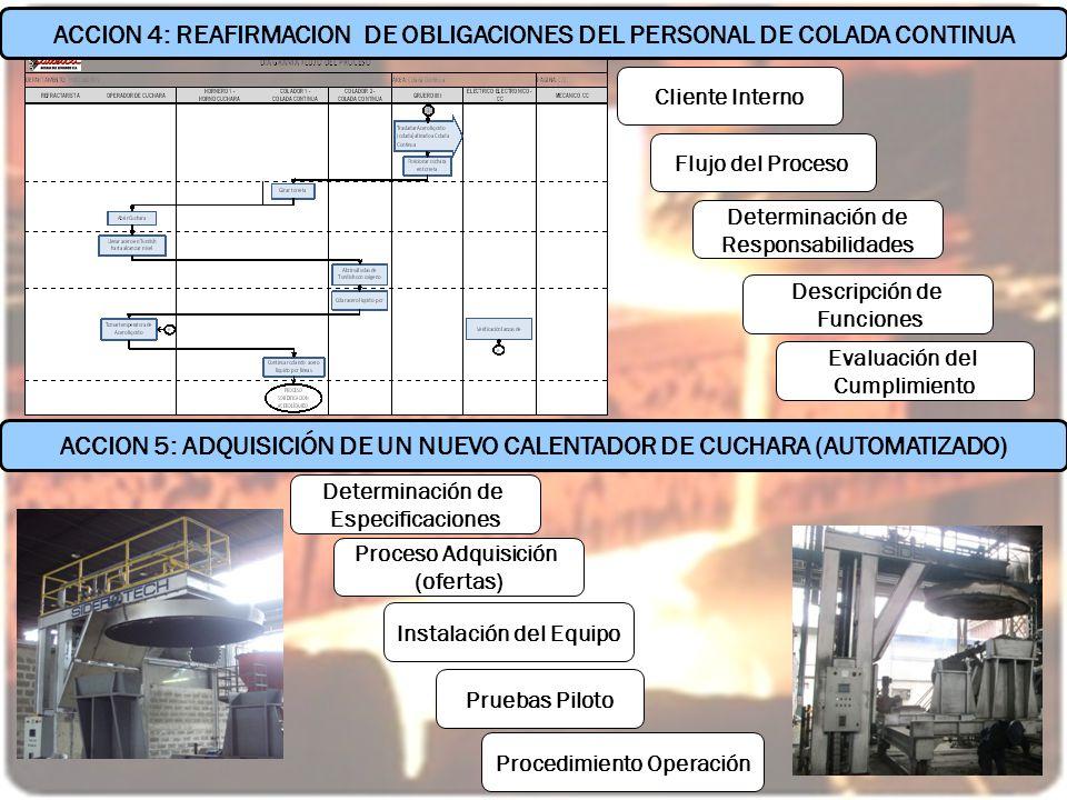 ACCION 4: Reafirmación obligaciones del personal de colada continua ACCION 4: REAFIRMACION DE OBLIGACIONES DEL PERSONAL DE COLADA CONTINUA Cliente Int