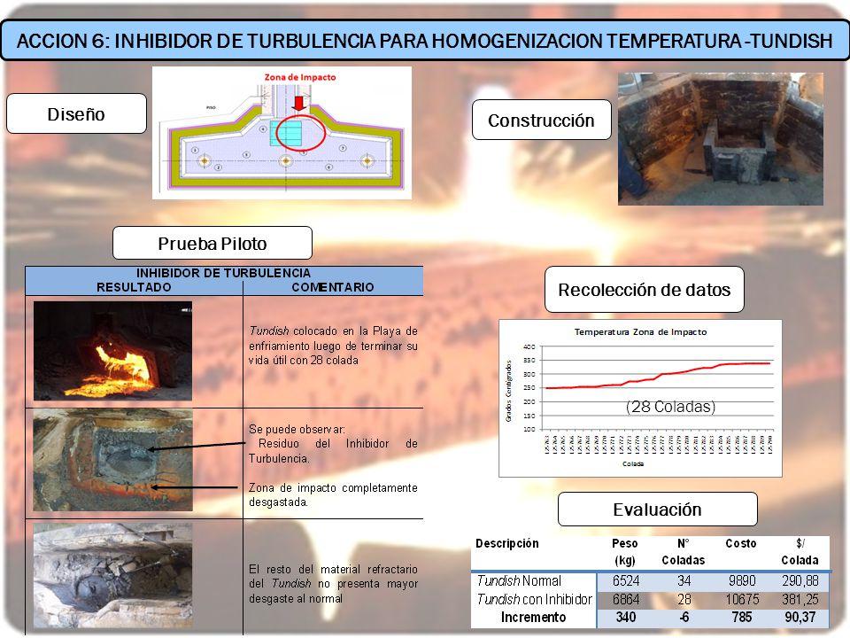 (28 Coladas) Recolección de datos ACCION 6: INHIBIDOR DE TURBULENCIA PARA HOMOGENIZACION TEMPERATURA -TUNDISH Evaluación Prueba Piloto Diseño Construc