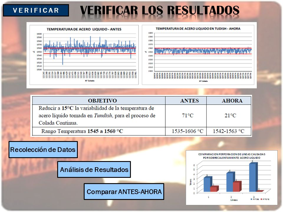 V E R I F I C A R Recolección de Datos Análisis de Resultados Comparar ANTES-AHORA
