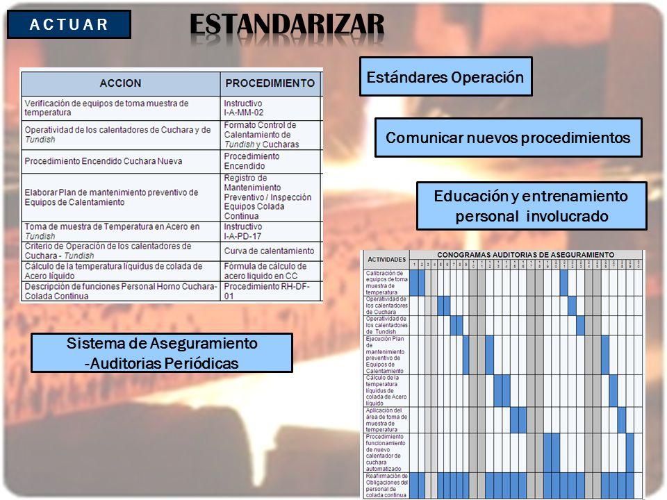 A C T U A R Sistema de Aseguramiento -Auditorias Periódicas Estándares Operación Comunicar nuevos procedimientos Educación y entrenamiento personal in