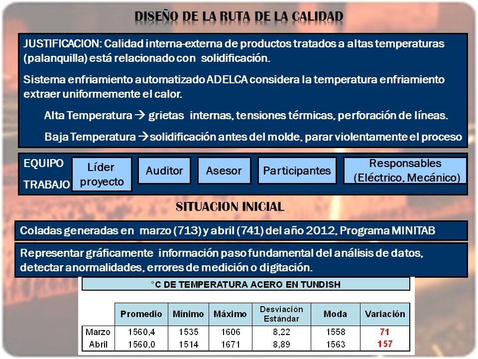 . JUSTIFICACION: Calidad interna-externa de productos tratados a altas temperaturas (palanquilla) está relacionado con solidificación. Sistema enfriam