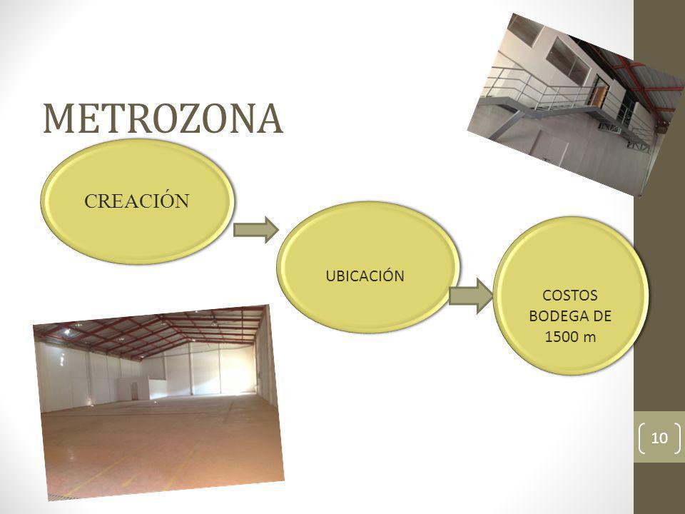 METROZONA 10 CREACIÓN UBICACIÓN COSTOS BODEGA DE 1500 m COSTOS BODEGA DE 1500 m