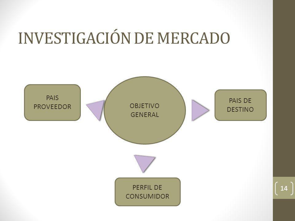 INVESTIGACIÓN DE MERCADO 14 OBJETIVO GENERAL PAIS PROVEEDOR PAIS DE DESTINO PERFIL DE CONSUMIDOR