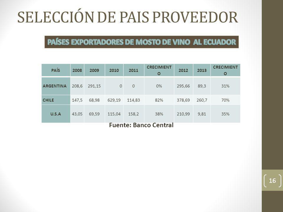 16 PAÍS2008200920102011 CRECIMIENT O 20122013 CRECIMIENT O ARGENTINA208,6291,15000%295,6689,331% CHILE147,568,98629,19114,8382%378,69260,770% U.S.A43,