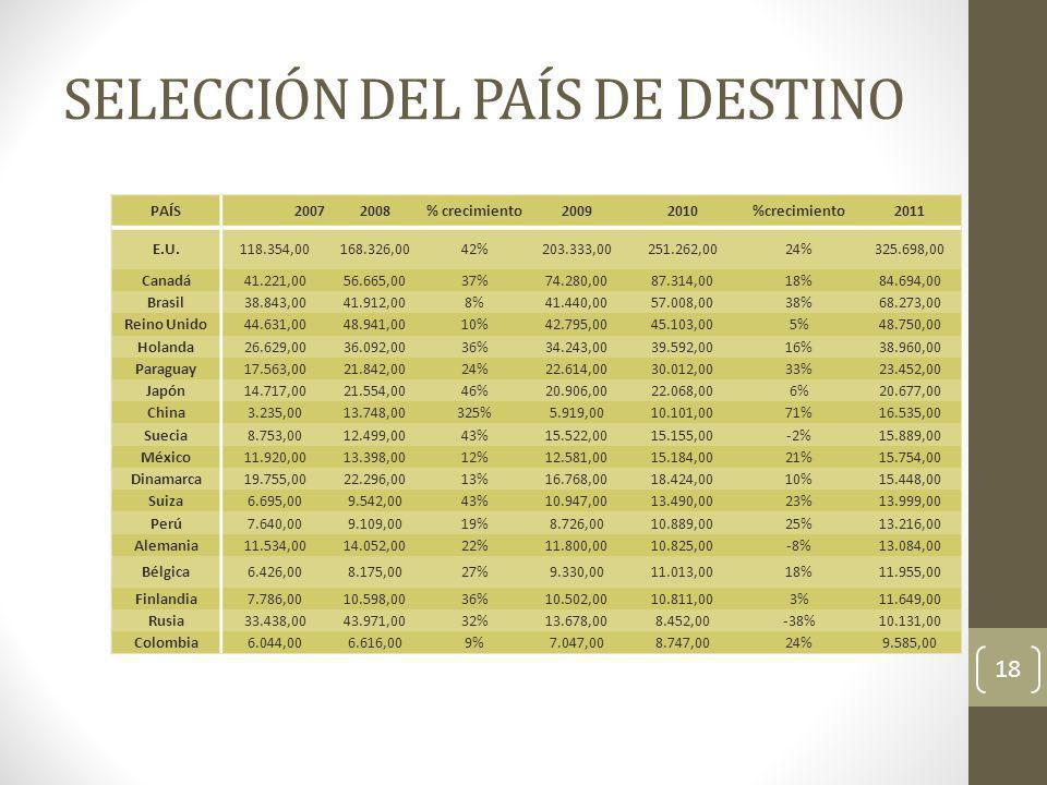 SELECCIÓN DEL PAÍS DE DESTINO 18 PAÍS20072008% crecimiento20092010%crecimiento2011 E.U.118.354,00168.326,0042%203.333,00251.262,0024%325.698,00 Canadá
