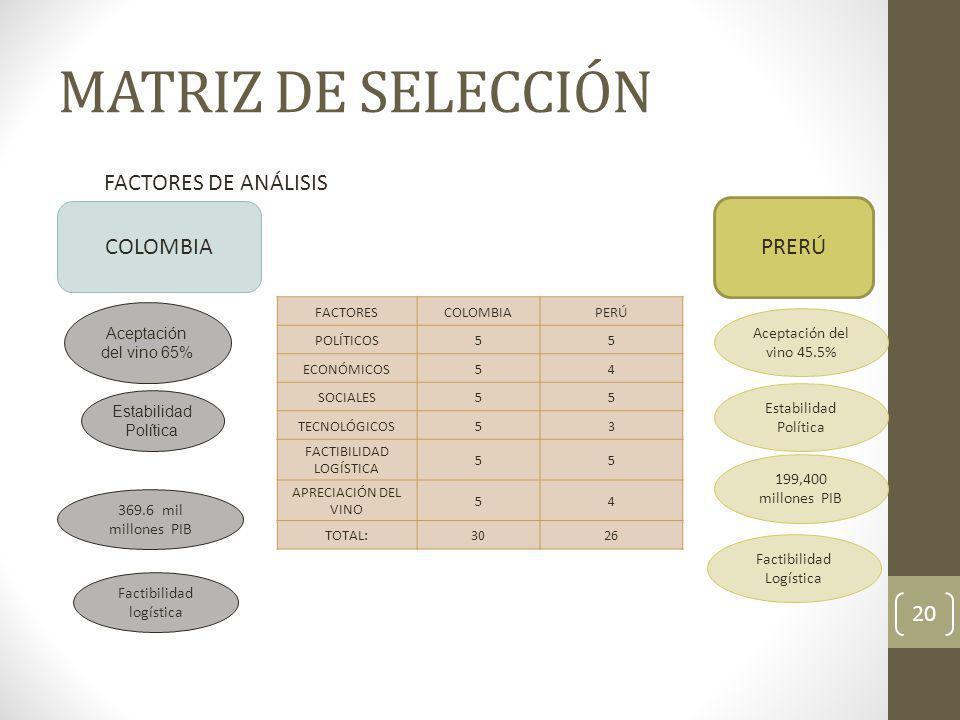 MATRIZ DE SELECCIÓN 20 FACTORES DE ANÁLISIS COLOMBIA Aceptación del vino 65% Estabilidad Política 369.6 mil millones PIB Factibilidad logística PRERÚ
