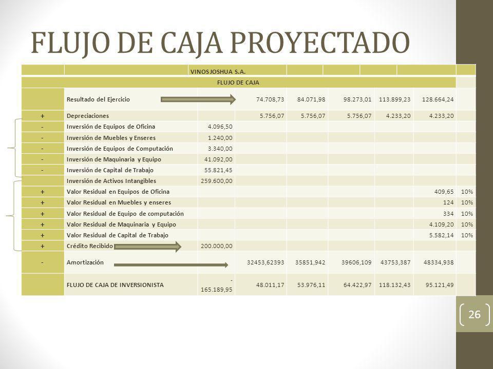 FLUJO DE CAJA PROYECTADO 26 VINOS JOSHUA S.A. FLUJO DE CAJA Resultado del Ejercicio 74.708,7384.071,9898.273,01113.899,23128.664,24 + Depreciaciones 5