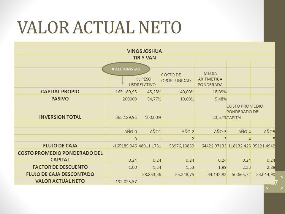 VALOR ACTUAL NETO 27 VINOS JOSHUA TIR Y VAN USD % PESO RELATIVO COSTO DE OPORTUNIDAD MEDIA ARITMETICA PONDERADA CAPITAL PROPIO 165.189,9545,23%40,00%1