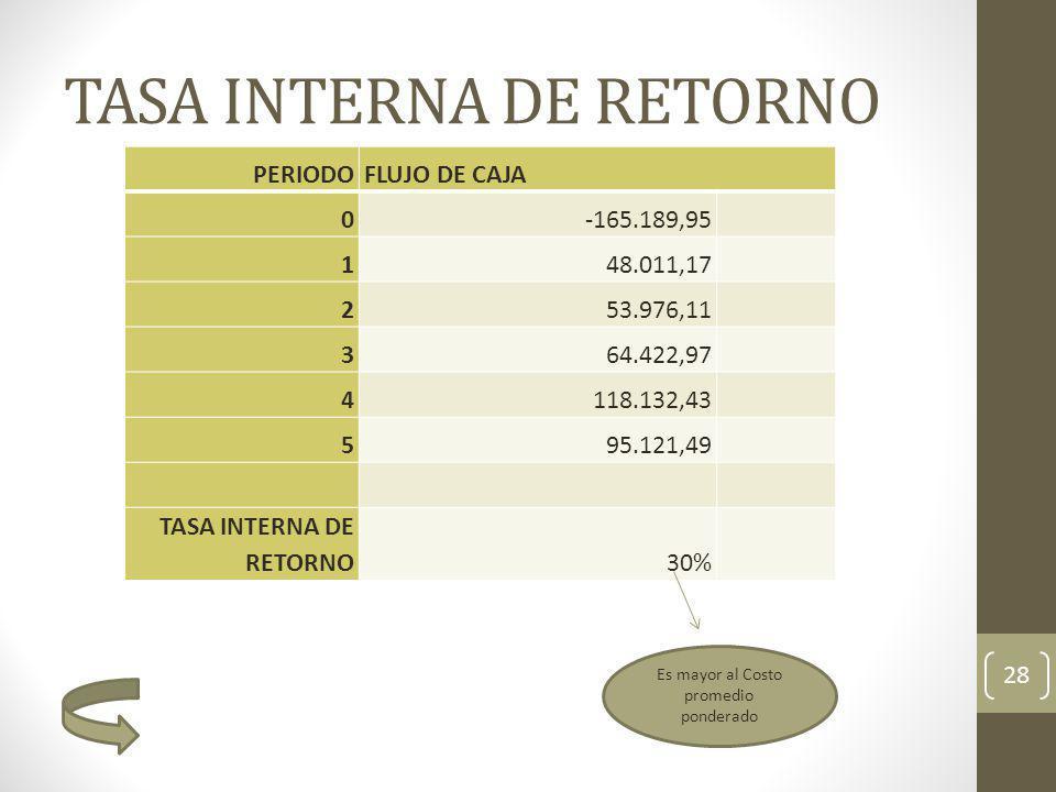 TASA INTERNA DE RETORNO 28 PERIODOFLUJO DE CAJA 0-165.189,95 148.011,17 253.976,11 364.422,97 4118.132,43 595.121,49 TASA INTERNA DE RETORNO30% Es may