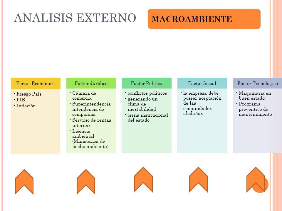 ANALISIS EXTERNO MACROAMBIENTE Factor Económico Riesgo País PIB Inflación Factor Jurídico Cámara de comercio. Superintendencia intendencia de compañía