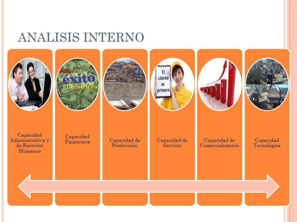 ANALISIS INTERNO Capacidad Administrativa y de Recursos Humanos Capacidad Financiera Capacidad de Producción Capacidad de Servicio Capacidad de Comerc