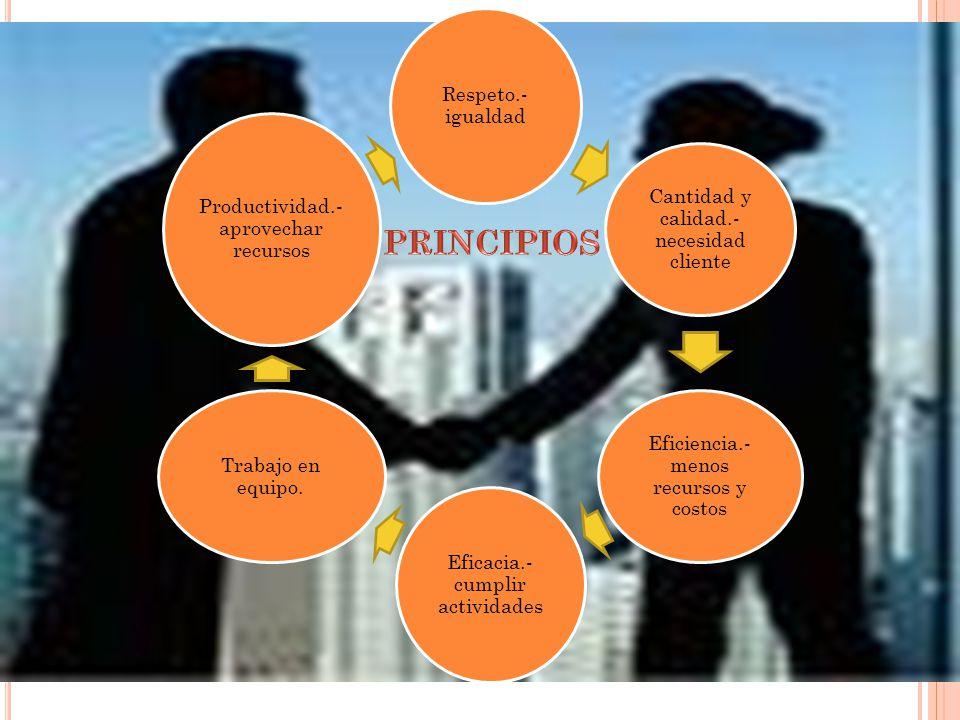 PRINCIPIOS Respeto.- igualdad Cantidad y calidad.- necesidad cliente Eficiencia.- menos recursos y costos Eficacia.- cumplir actividades Trabajo en eq