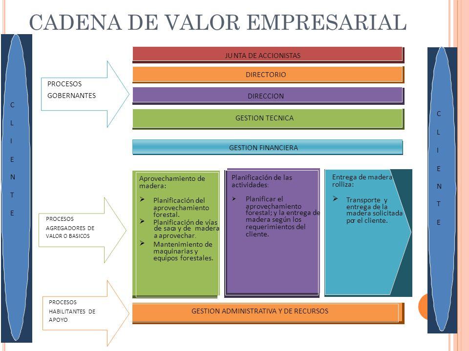CADENA DE VALOR EMPRESARIAL DIRECTORIO GESTION TECNICA GESTION ADMINISTRATIVA Y DE RECURSOS GESTION FINANCIERA Entrega de madera rolliza: Transporte y