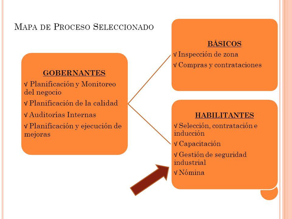 GOBERNANTES Planificación y Monitoreo del negocio Planificación de la calidad Auditorías Internas Planificación y ejecución de mejoras BÁSICOS Inspecc