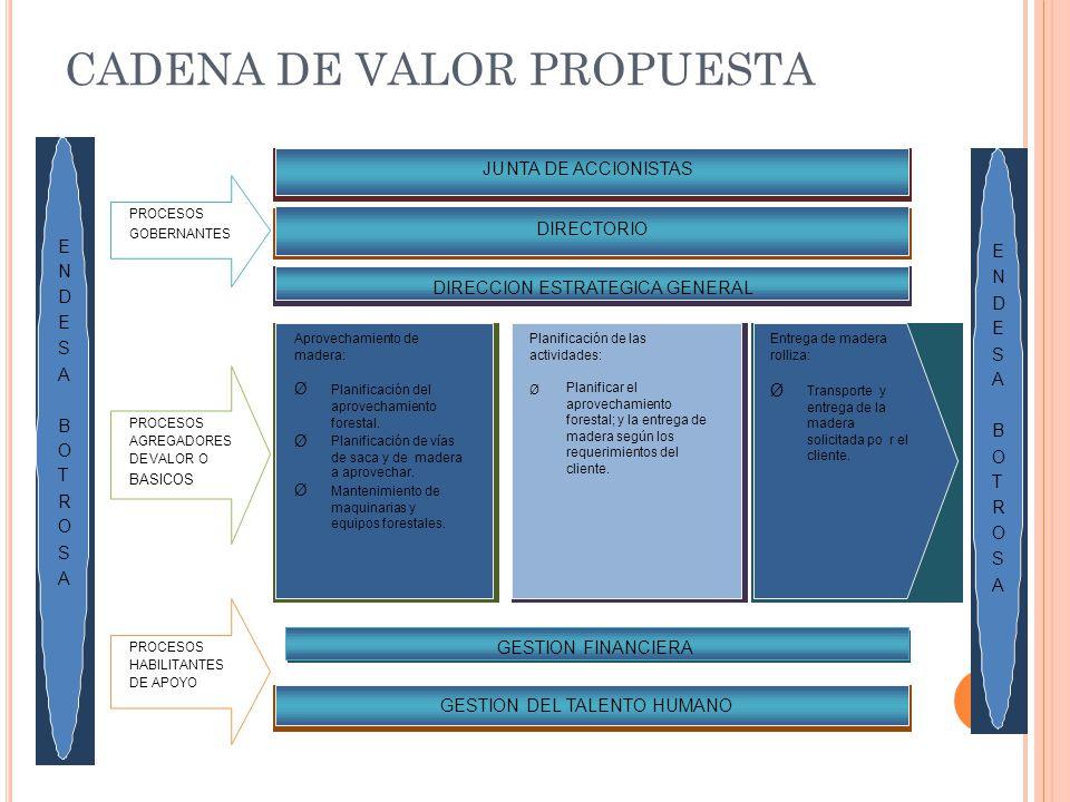 CADENA DE VALOR PROPUESTA