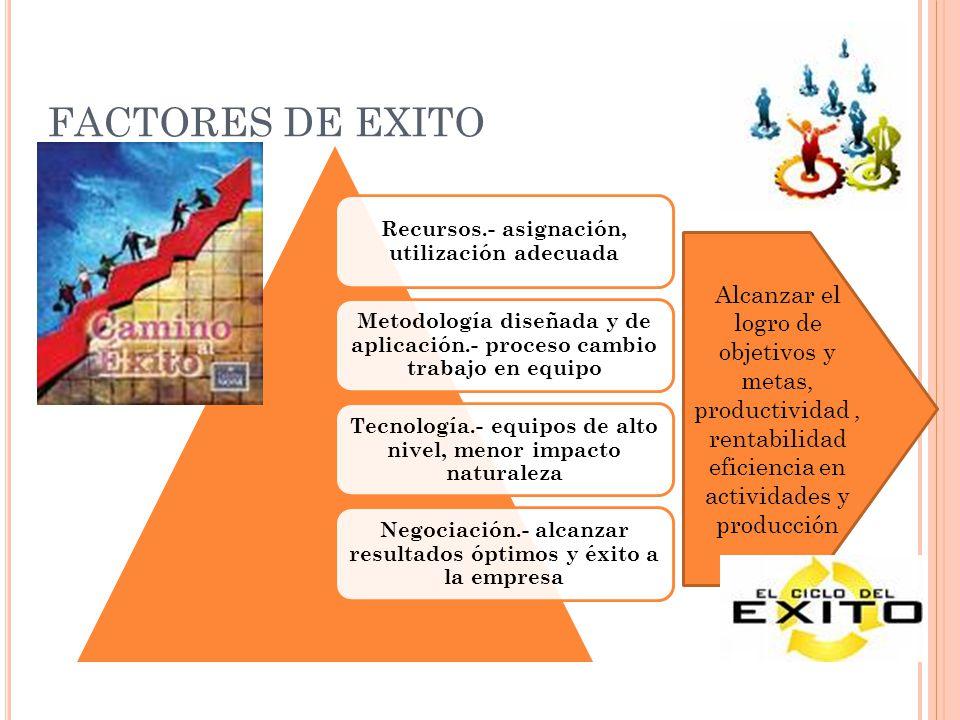 FACTORES DE EXITO Recursos.- asignación, utilización adecuada Metodología diseñada y de aplicación.- proceso cambio trabajo en equipo Tecnología.- equ
