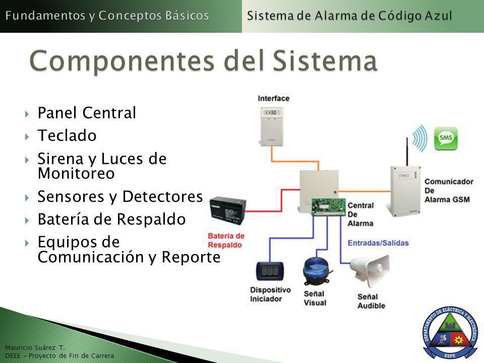 Panel Central Teclado Sirena y Luces de Monitoreo Sensores y Detectores Batería de Respaldo Equipos de Comunicación y Reporte Mauricio Suárez T. DEEE