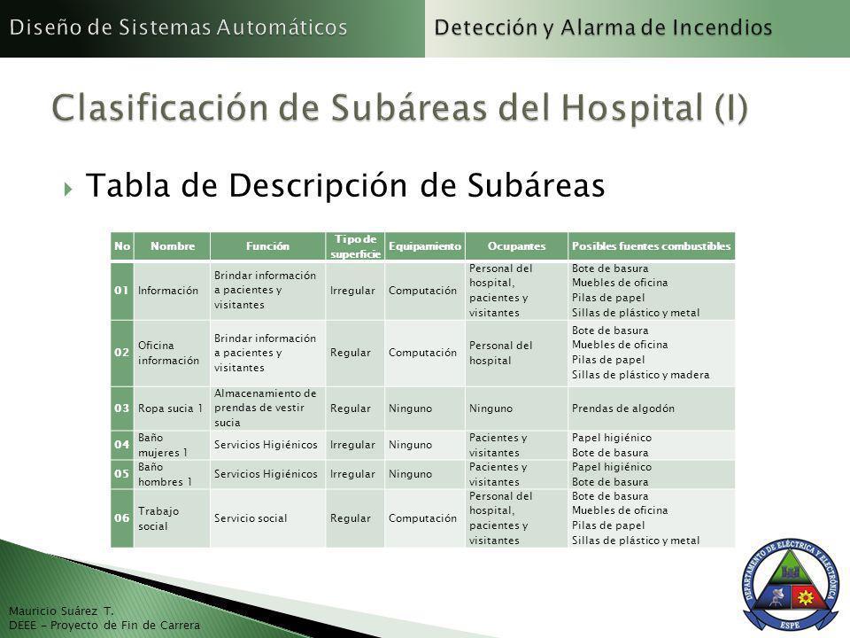 Tabla de Descripción de Subáreas Mauricio Suárez T. DEEE - Proyecto de Fin de Carrera NoNombreFunción Tipo de superficie EquipamientoOcupantesPosibles