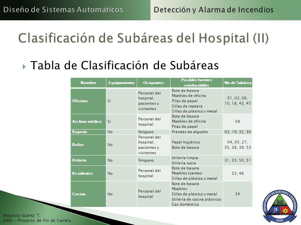 Tabla de Clasificación de Subáreas Mauricio Suárez T. DEEE - Proyecto de Fin de Carrera NombreEquipamientoOcupantes Posibles fuentes combustibles No d
