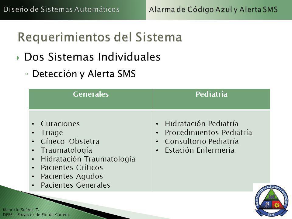 Mauricio Suárez T. DEEE - Proyecto de Fin de Carrera Dos Sistemas Individuales Detección y Alerta SMS GeneralesPediatría Curaciones Triage Gíneco-Obst