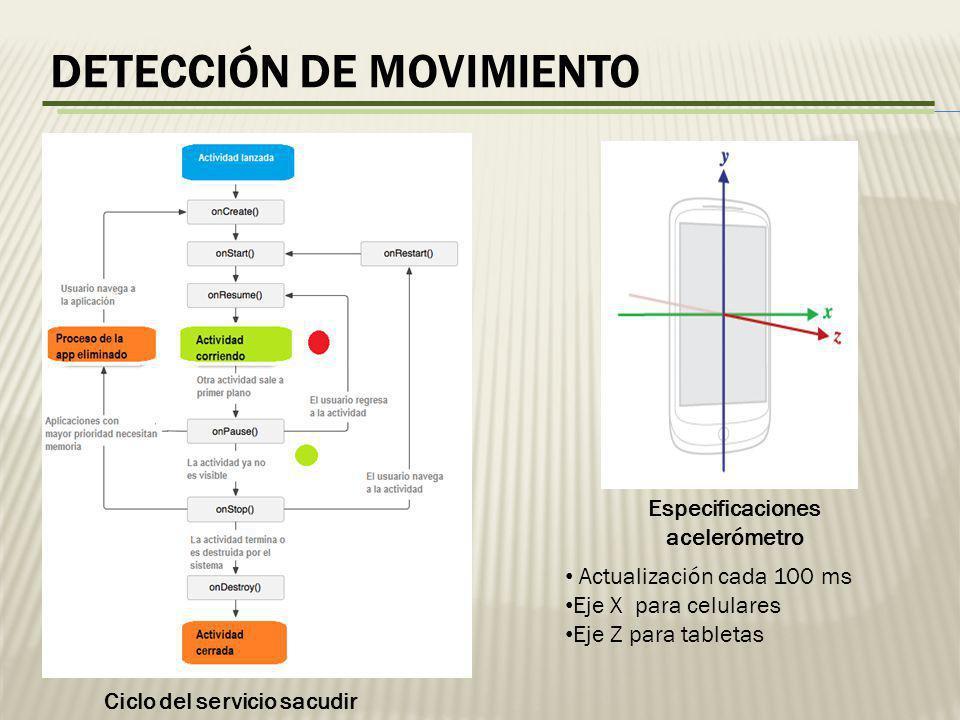 DETECCIÓN DE MOVIMIENTO Ciclo del servicio sacudir Especificaciones acelerómetro Actualización cada 100 ms Eje X para celulares Eje Z para tabletas
