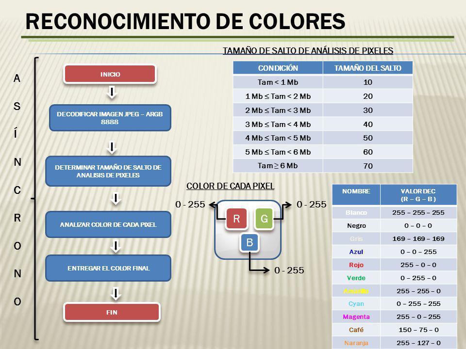 RECONOCIMIENTO DE COLORES DECODIFICAR IMAGEN JPEG – ARGB 8888 DETERMINAR TAMAÑO DE SALTO DE ANALISIS DE PIXELES ANALIZAR COLOR DE CADA PIXEL ENTREGAR EL COLOR FINAL INICIO FIN CONDICIÓNTAMAÑO DEL SALTO Tam < 1 Mb10 1 Mb Tam < 2 Mb20 2 Mb Tam < 3 Mb30 3 Mb Tam < 4 Mb40 4 Mb Tam < 5 Mb50 5 Mb Tam < 6 Mb60 Tam 6 Mb70 TAMAÑO DE SALTO DE ANÁLISIS DE PIXELES R R G G B B COLOR DE CADA PIXEL 0 - 255 ASÍNCRONOASÍNCRONO NOMBREVALOR DEC (R – G – B ) Blanco255 – 255 – 255 Negro0 – 0 – 0 Gris169 – 169 – 169 Azul0 – 0 – 255 Rojo255 – 0 – 0 Verde0 – 255 – 0 Amarillo255 – 255 – 0 Cyan0 – 255 – 255 Magenta255 – 0 – 255 Café150 – 75 – 0 Naranja255 – 127 – 0