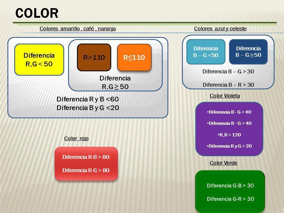 COLOR Diferencia R y B <60 Diferencia B y G <20 Diferencia R,G < 50 Colores amarillo, café, naranja Diferencia R,G 50 R>110 R 110 Diferencia R-B > 80 Diferencia R-G > 80 Diferencia R-B > 80 Diferencia R-G > 80 Color rojo Diferencia B – G > 30 Diferencia B – R > 30 Diferencia B – G <50 Diferencia B – G 50 Colores azul y celeste Diferencia B - G > 40 Diferencia R - G > 40 R,B > 120 Diferencia R y G < 20 Color Violeta Color Verde