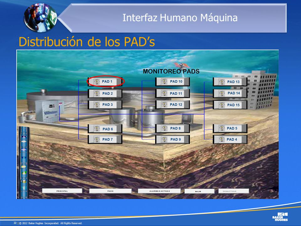 Distribución de los PADs © 2012 Baker Hughes Incorporated. All Rights Reserved. 22 Interfaz Humano Máquina