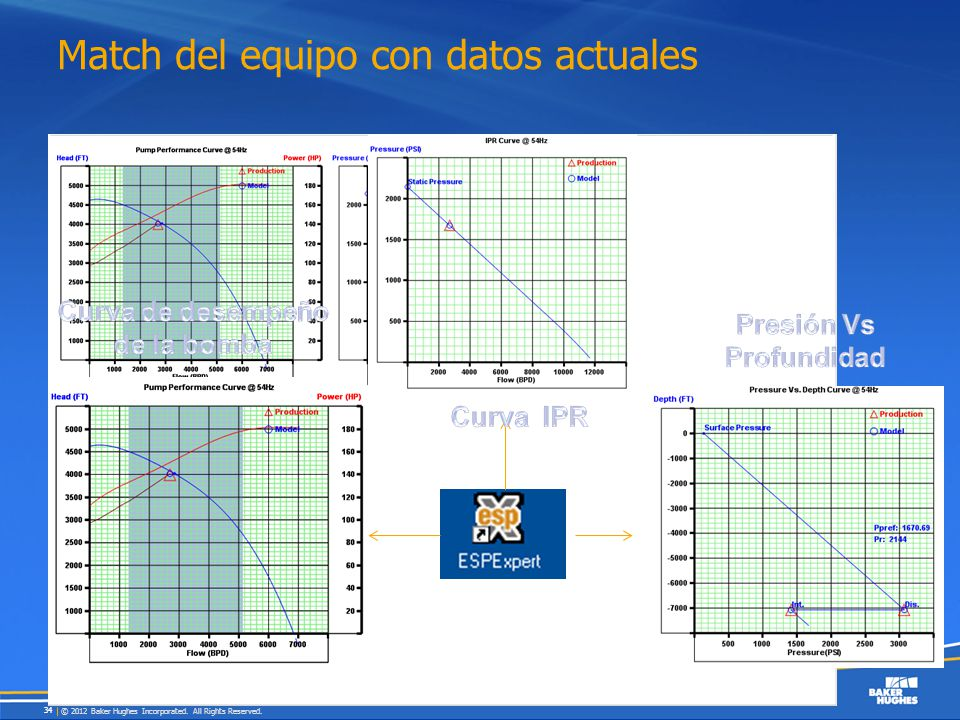Match del equipo con datos actuales © 2012 Baker Hughes Incorporated. All Rights Reserved. 34
