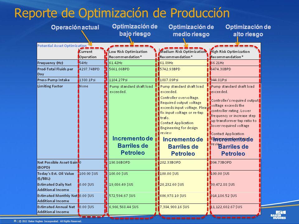 Reporte de Optimización de Producción © 2012 Baker Hughes Incorporated. All Rights Reserved. 35