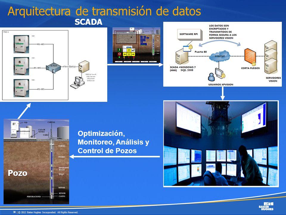 Arquitectura de transmisión de datos Pozo SCADA Optimización, Monitoreo, Análisis y Control de Pozos © 2012 Baker Hughes Incorporated. All Rights Rese
