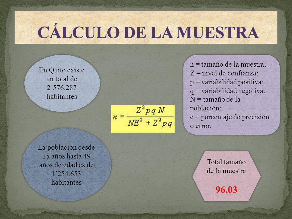 En Quito existe un total de 2´576.287 habitantes La población desde 15 años hasta 49 años de edad es de 1´254.653 habitantes n = tamaño de la muestra; Z = nivel de confianza; p = variabilidad positiva; q = variabilidad negativa; N = tamaño de la población; e = porcentaje de precisión o error.