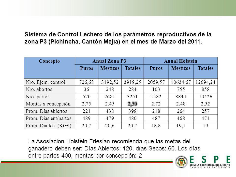 ConceptoAnual Zona P3Anual Holstein PurosMestizosTotalesPurosMestizosTotales Nro. Ejem. control726,683192,523919,252059,5710634,6712694,24 Nro. aborto