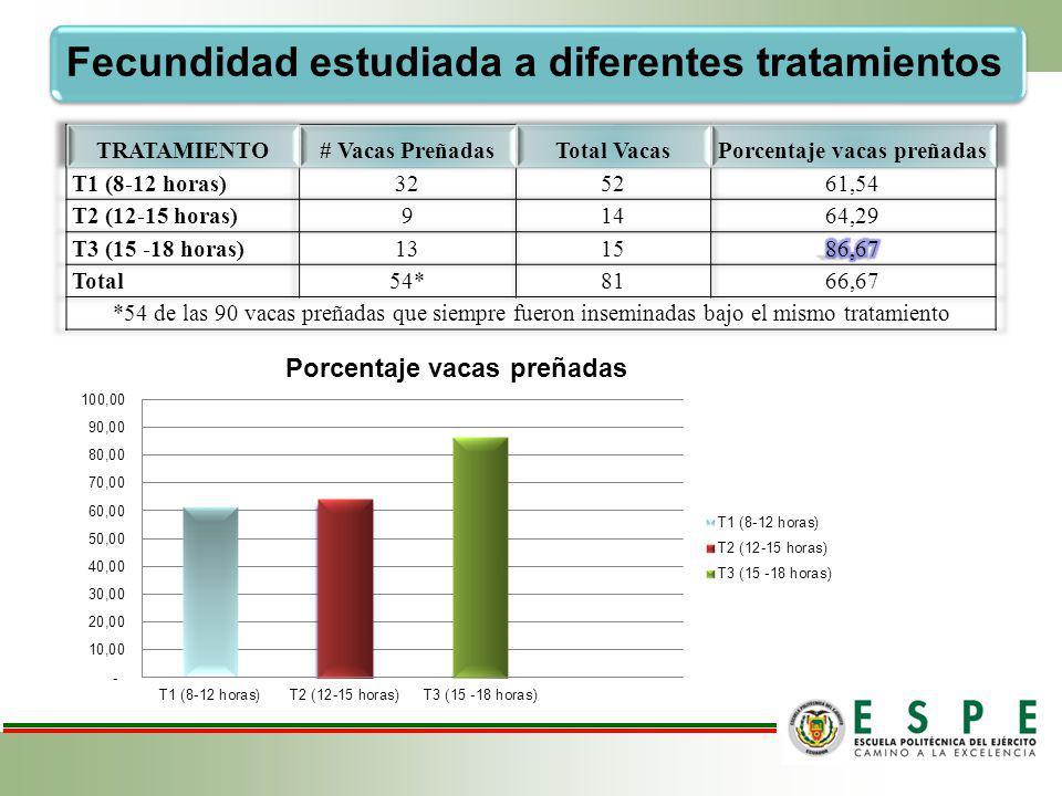 SERVICIOS POR CONCEPCIÓN Número de Servicios por concepción de pajuelas utilizadas hasta alcanzar las vacas preñadas